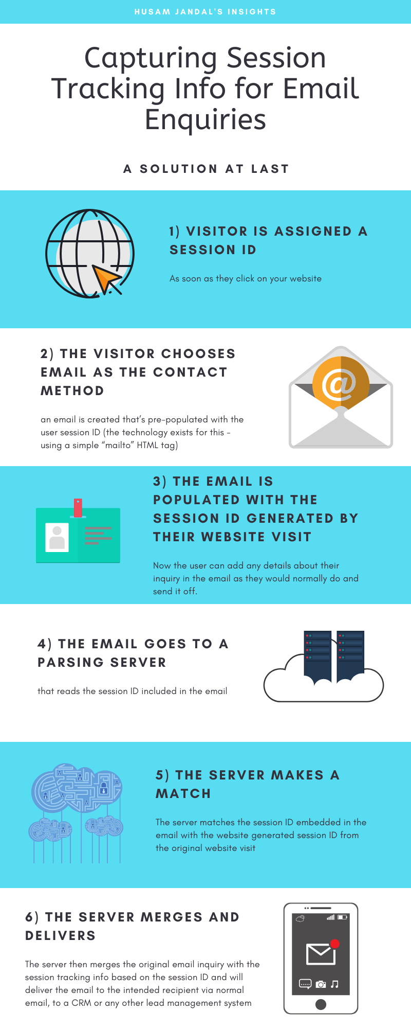 How to Capture Tracking Info for Email Enquiries including UTM data